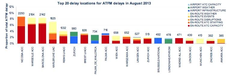 Eurocontol. Retrasos en Europa en Agosto 2013