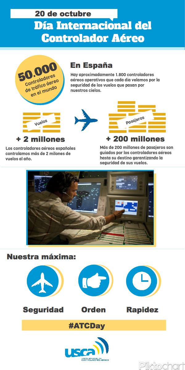 Infografía para el Día Internacional del Controlador Aéreo